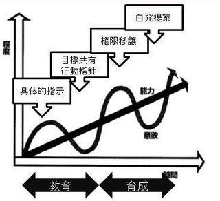 コーチングを使うのは相手しだい3:理論編—人の成長の3ステップ.jpg